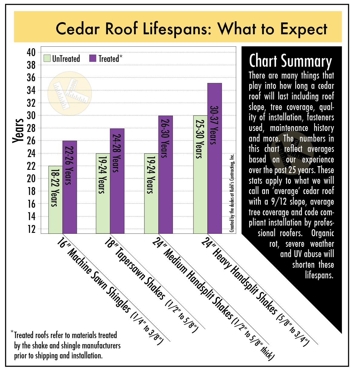 Comparing Wood Roof Life Spans in Minneapolis
