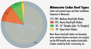 Cedar roof types Minneapolis Kuhl's Contracting