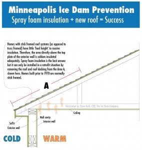 Ice dam prevention using insulation contractor kuhls contracting minneapolis