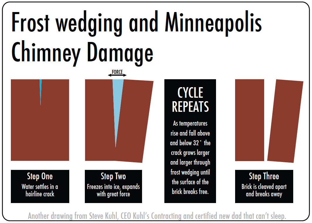 Average temperatures minneapolis - Chimney Repair Cost In Minneapolis Average Price For Chimney Repairs In Minneapolis