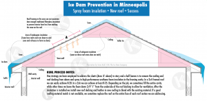 Tips on preventing ice dams